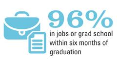 96%-grad-school-or-jobs-color-240-px