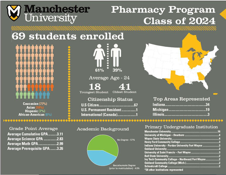 Class-of-2024-At-A-Glance-Profile-Pharmacy
